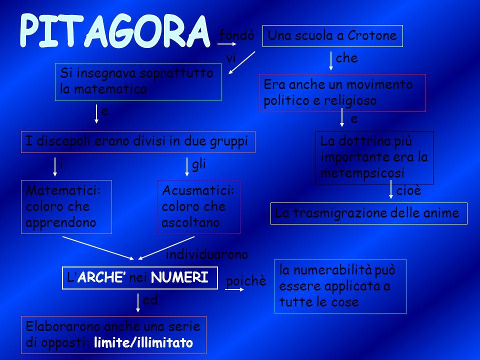 PITAGORA fondò Una scuola a Crotone vi che