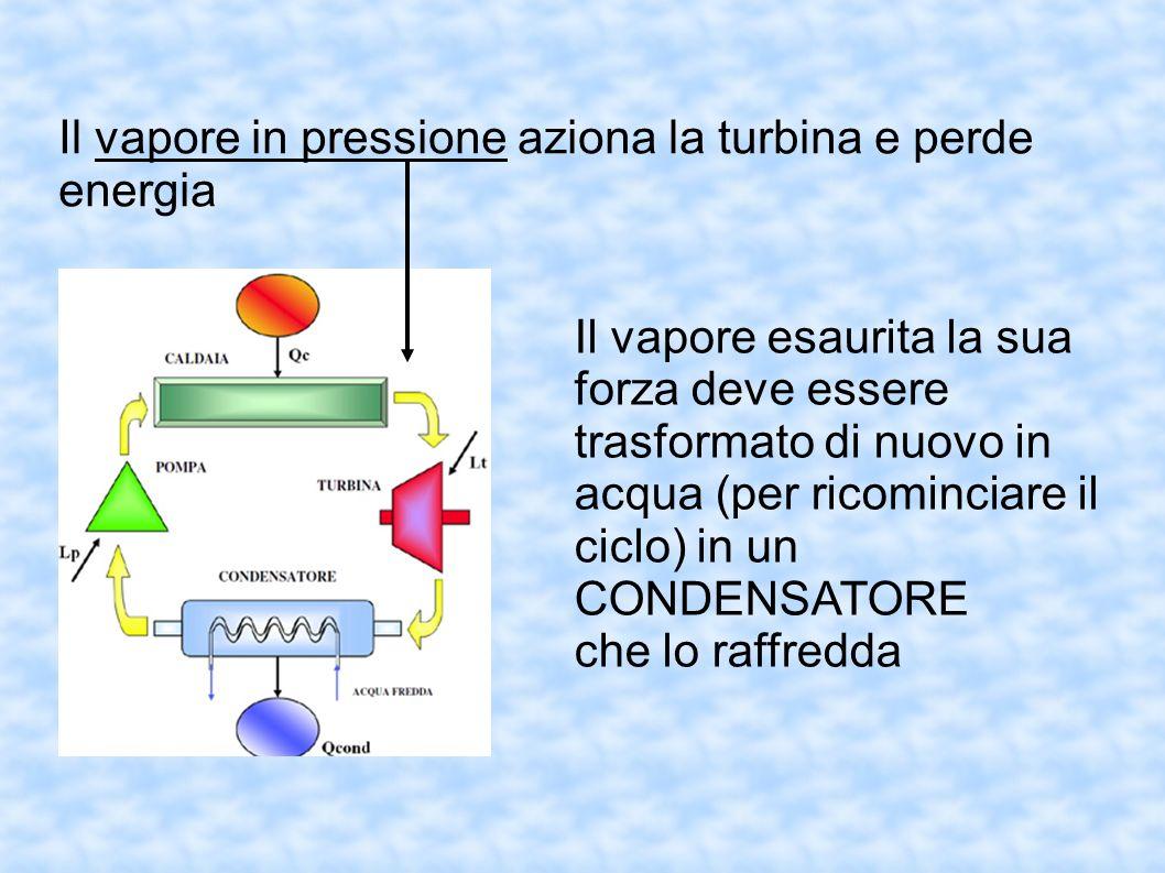 Il vapore in pressione aziona la turbina e perde energia