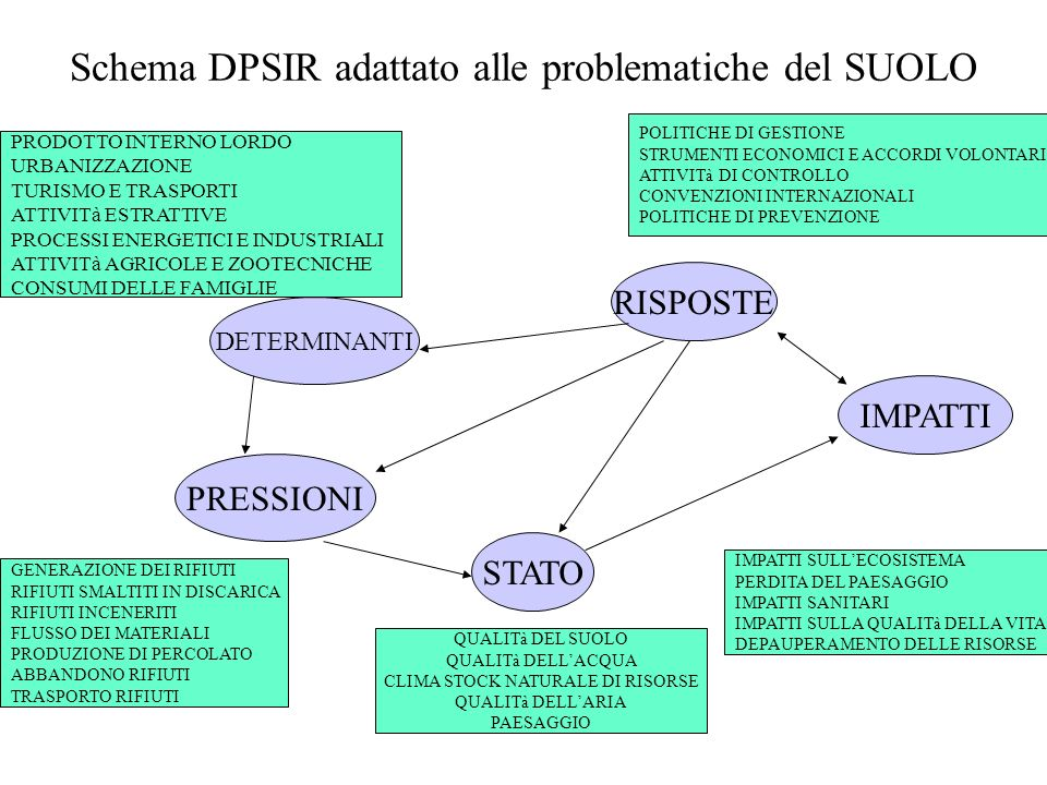 Schema DPSIR adattato alle problematiche del SUOLO