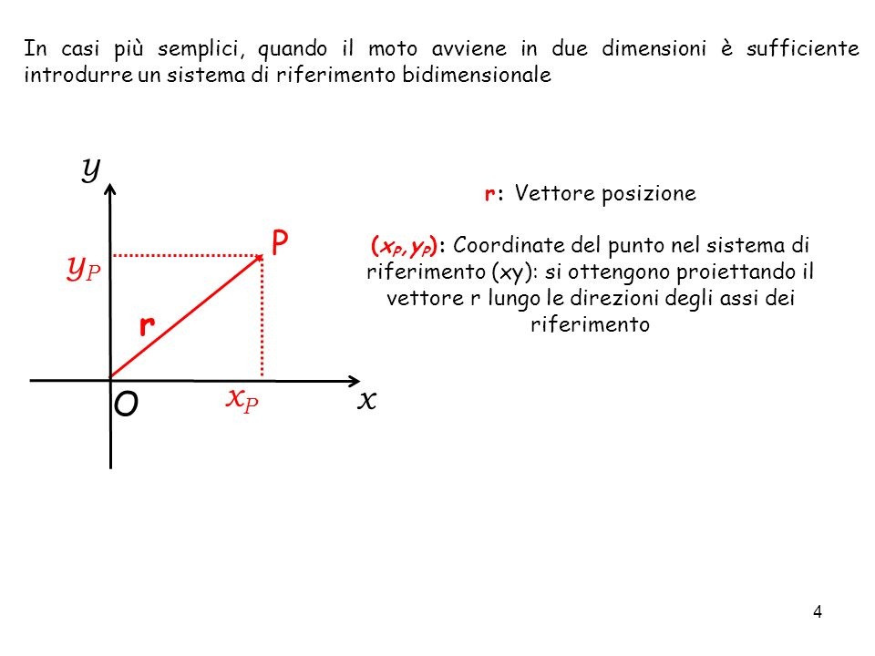 In casi più semplici, quando il moto avviene in due dimensioni è sufficiente introdurre un sistema di riferimento bidimensionale