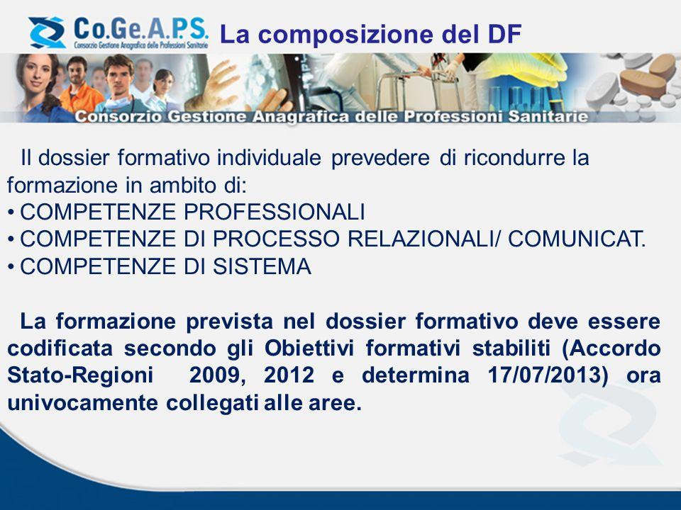 La composizione del DF Il dossier formativo individuale prevedere di ricondurre la formazione in ambito di: