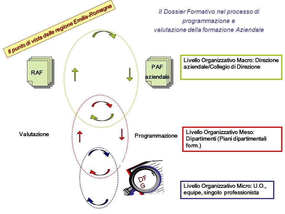 Il Dossier Formativo nel processo di programmazione e valutazione della formazione Aziendale
