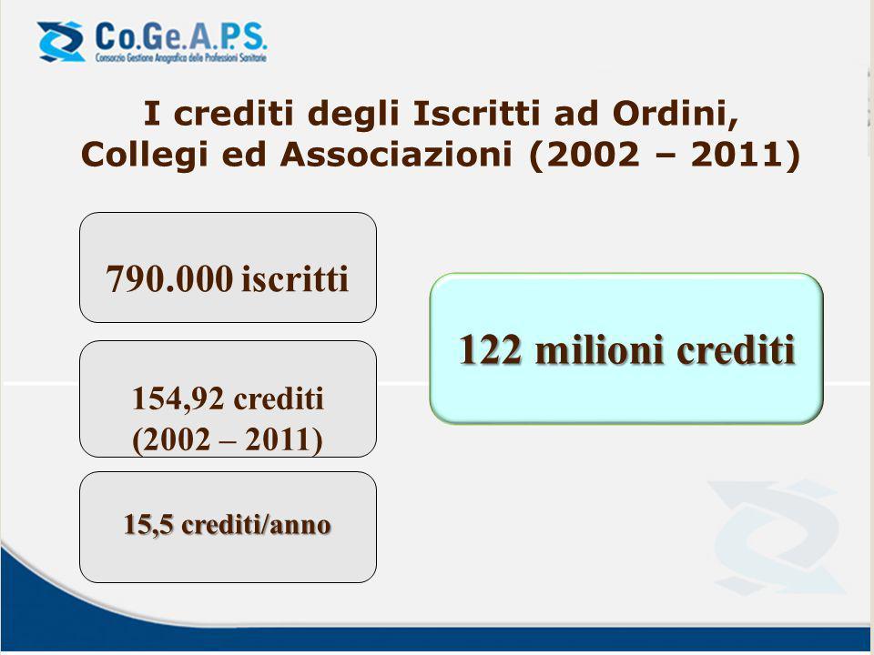 122 milioni crediti 790.000 iscritti