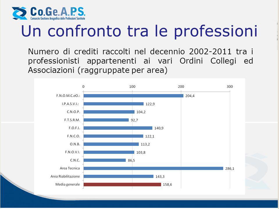 Un confronto tra le professioni
