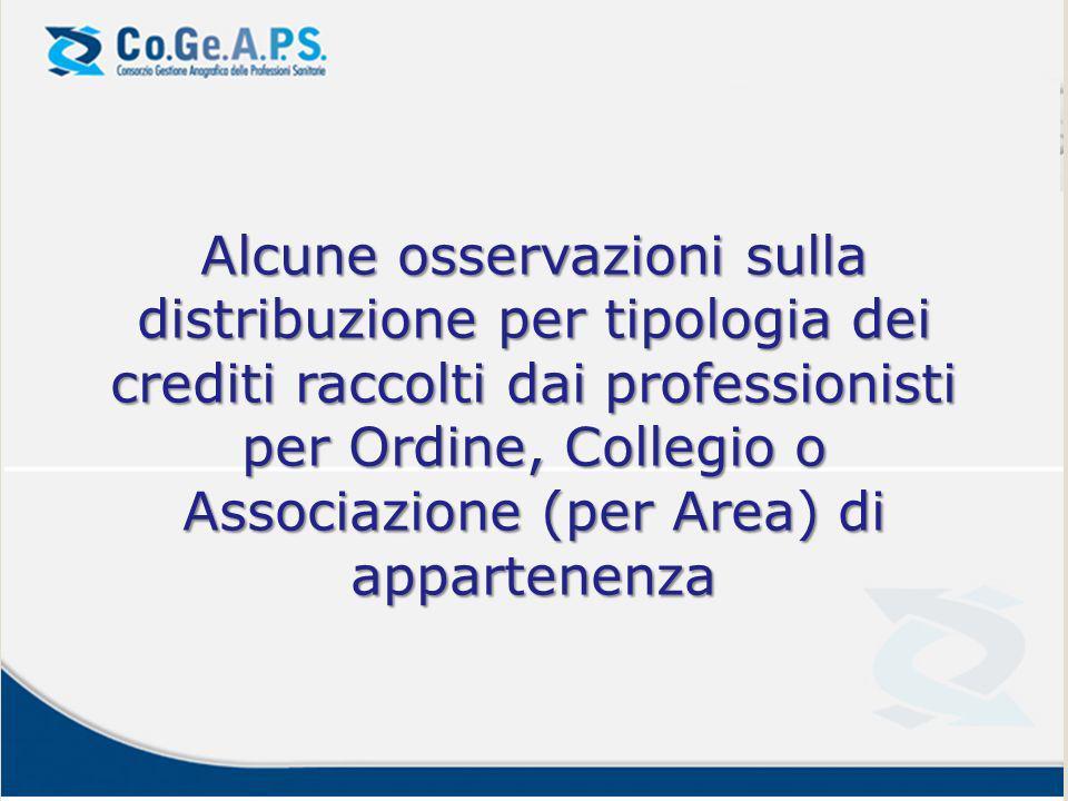 Alcune osservazioni sulla distribuzione per tipologia dei crediti raccolti dai professionisti per Ordine, Collegio o Associazione (per Area) di appartenenza