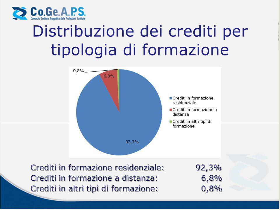 Distribuzione dei crediti per tipologia di formazione