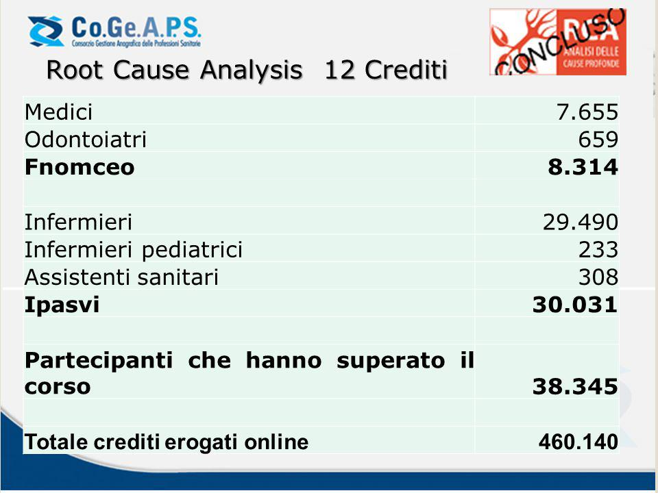 Root Cause Analysis 12 Crediti