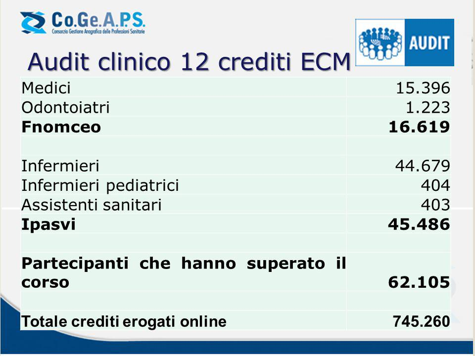 Audit clinico 12 crediti ECM