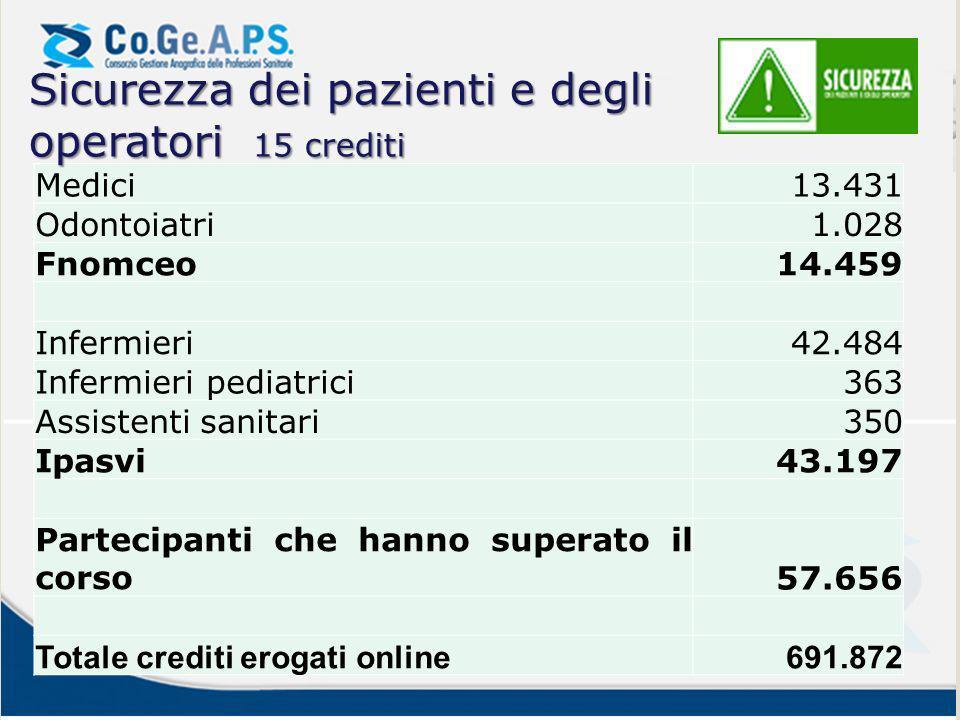Sicurezza dei pazienti e degli operatori 15 crediti