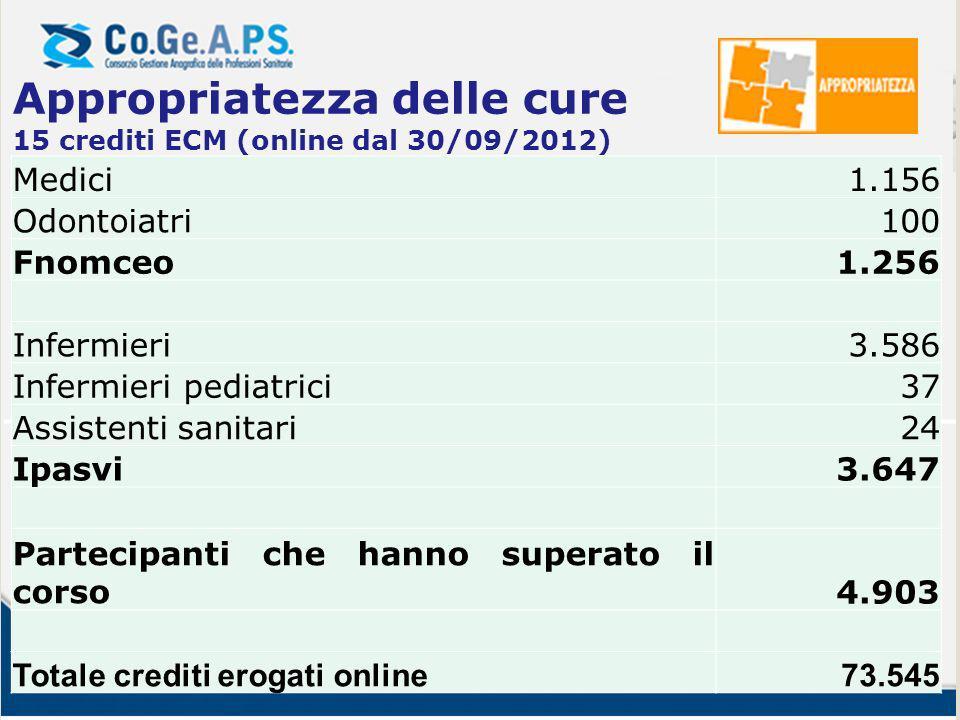 Appropriatezza delle cure 15 crediti ECM (online dal 30/09/2012)