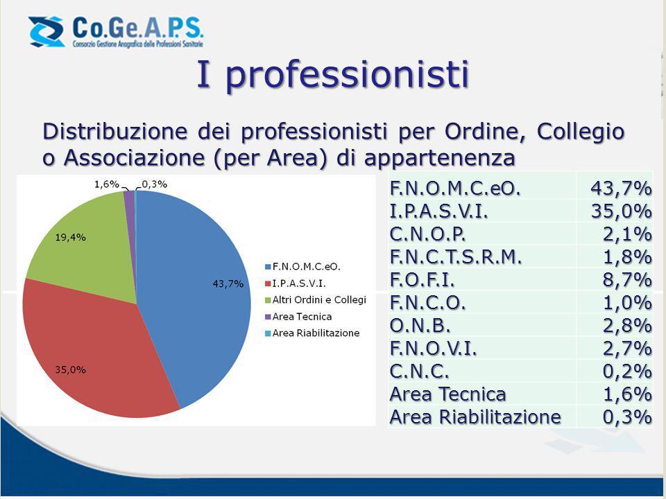 I professionisti Distribuzione dei professionisti per Ordine, Collegio o Associazione (per Area) di appartenenza.