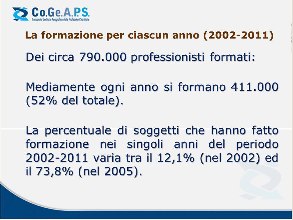 La formazione per ciascun anno (2002-2011)