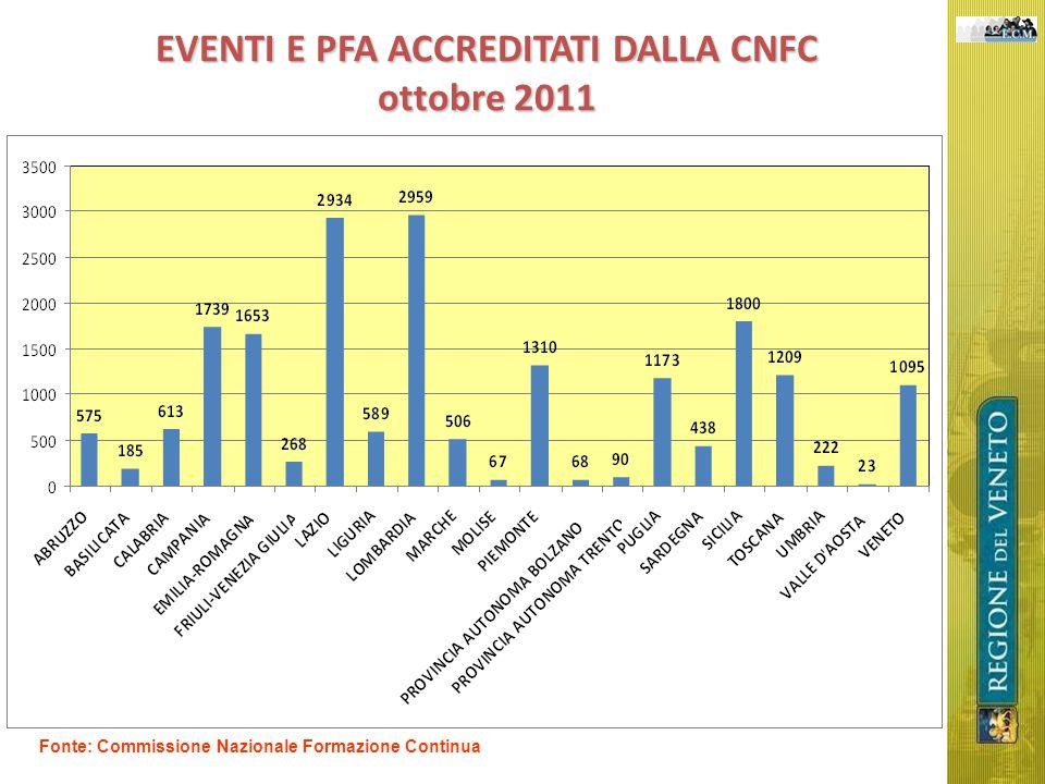 EVENTI E PFA ACCREDITATI DALLA CNFC ottobre 2011