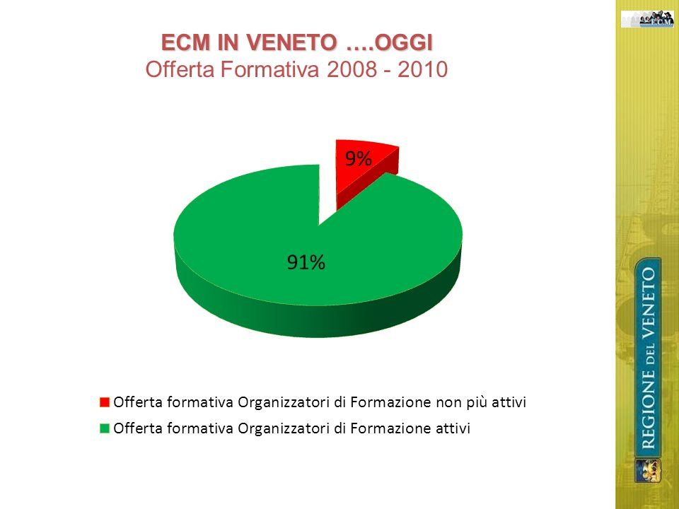 ECM IN VENETO ….OGGI Offerta Formativa 2008 - 2010