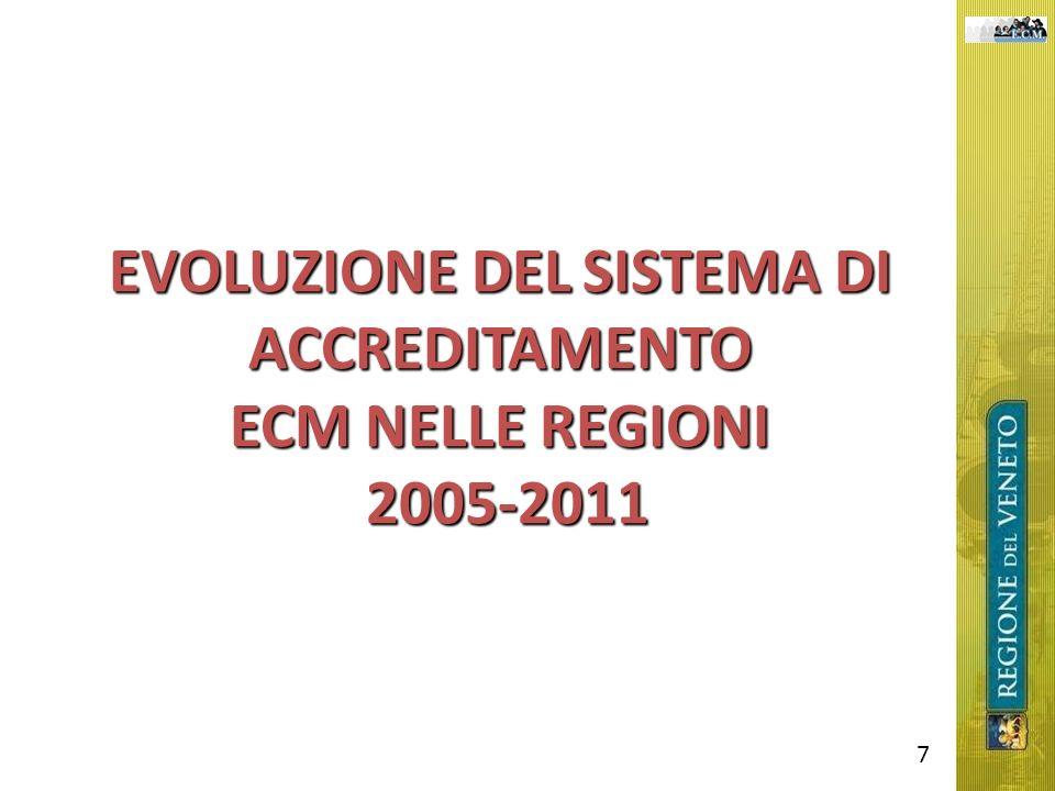 EVOLUZIONE DEL SISTEMA DI ACCREDITAMENTO ECM NELLE REGIONI 2005-2011