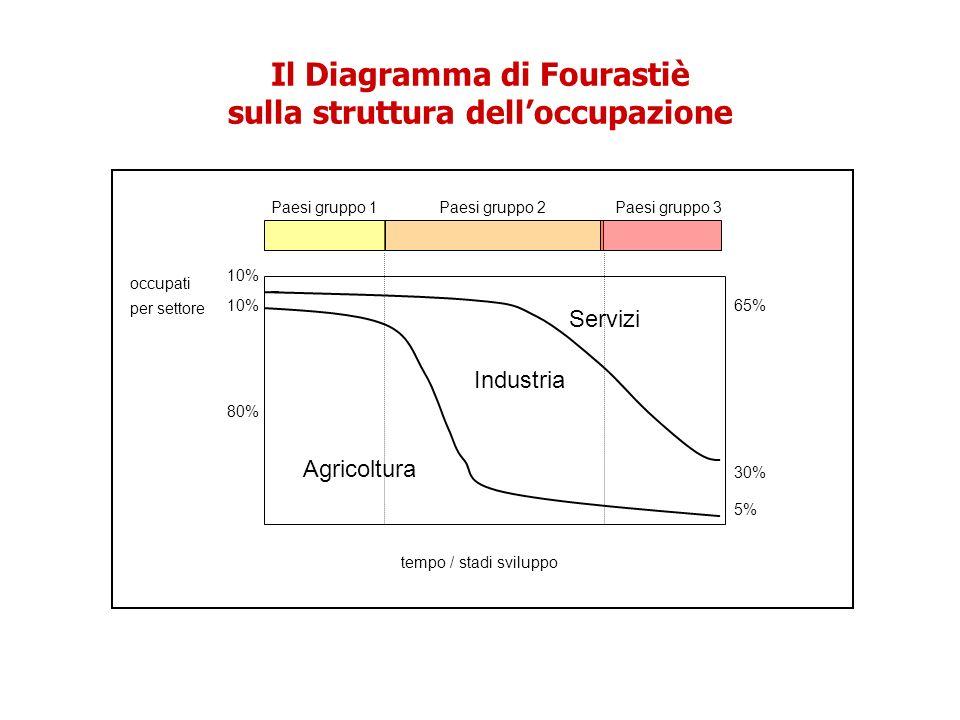 Il Diagramma di Fourastiè sulla struttura dell'occupazione