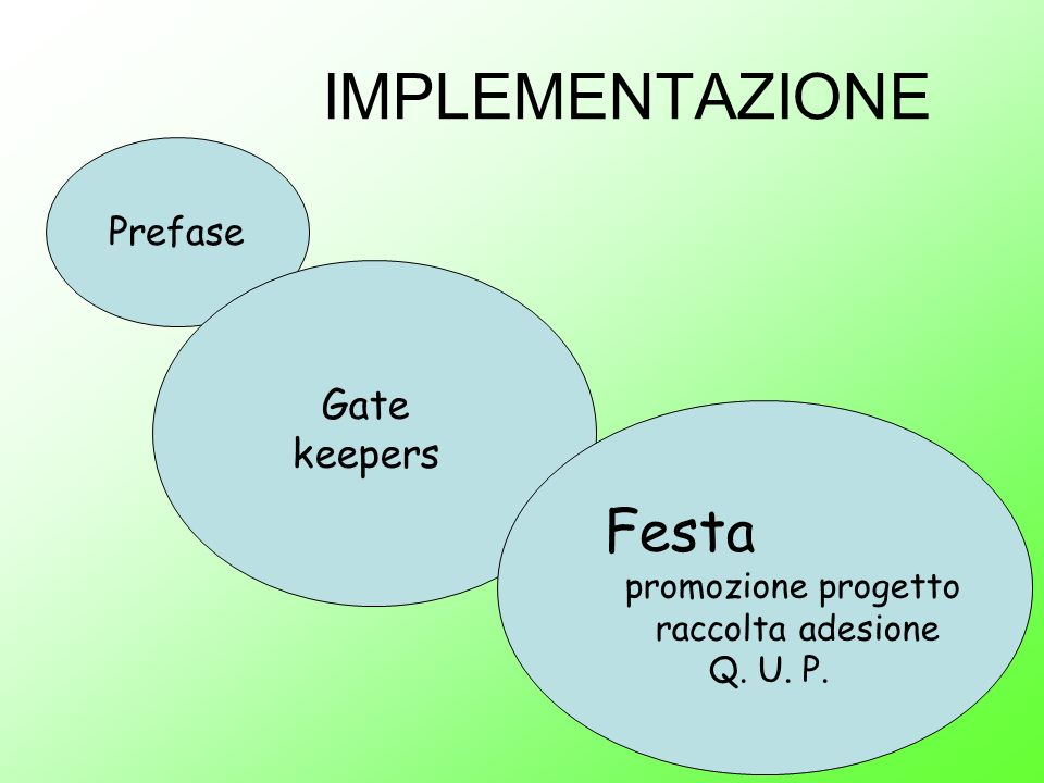 IMPLEMENTAZIONE Festa Gate keepers Prefase
