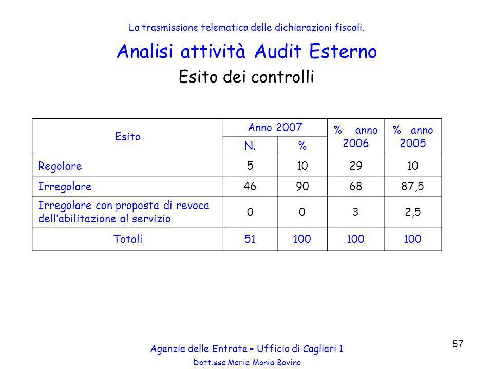 Analisi attività Audit Esterno