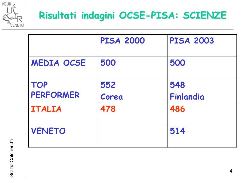 Risultati indagini OCSE-PISA: SCIENZE