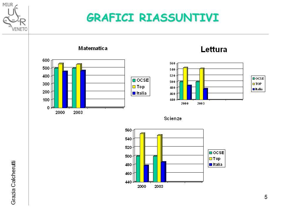 GRAFICI RIASSUNTIVI Grazia Calcherutti