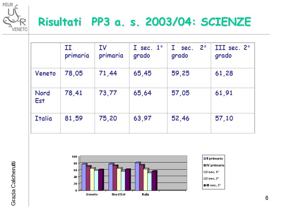 Risultati PP3 a. s. 2003/04: SCIENZE