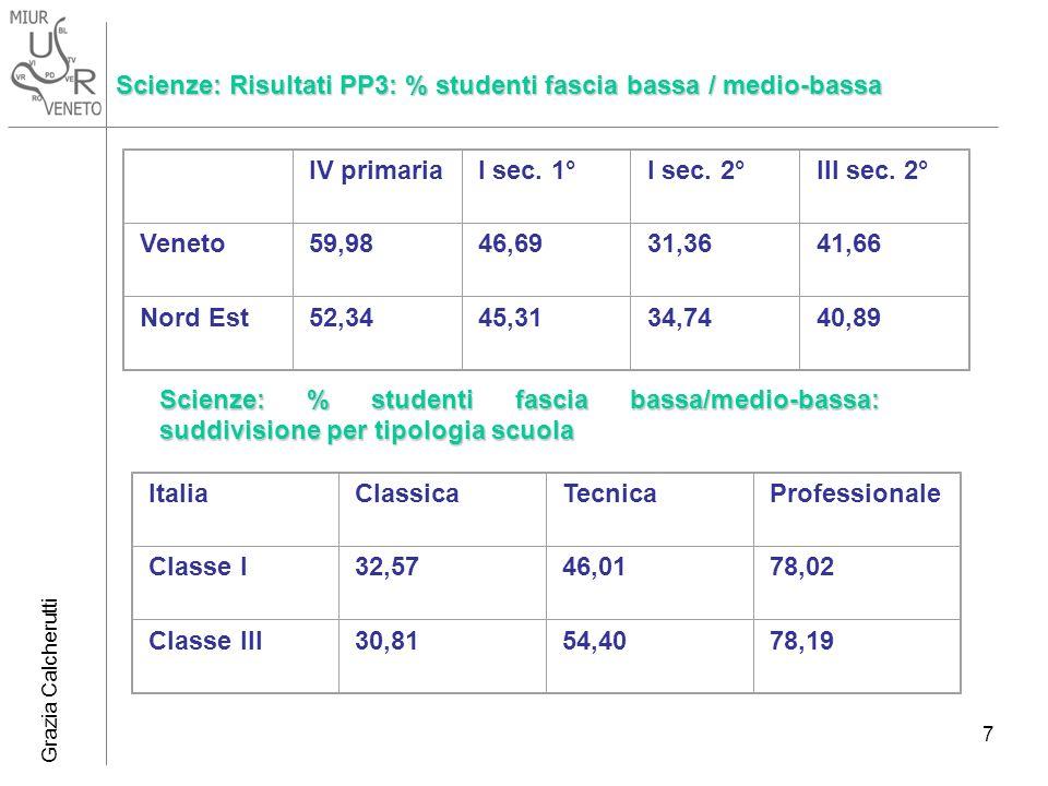 Scienze: Risultati PP3: % studenti fascia bassa / medio-bassa