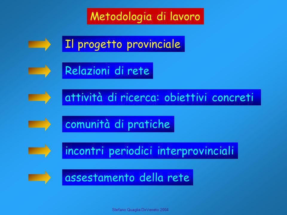 Metodologia di lavoro Il progetto provinciale. Relazioni di rete. attività di ricerca: obiettivi concreti.