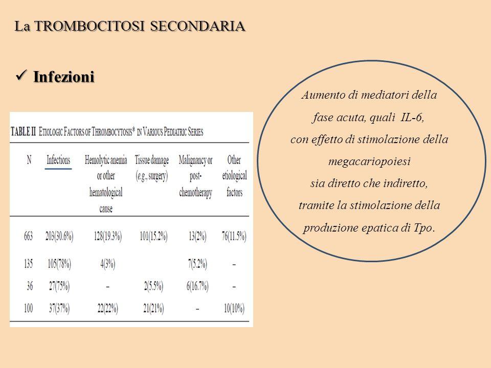 Infezioni La TROMBOCITOSI SECONDARIA Aumento di mediatori della