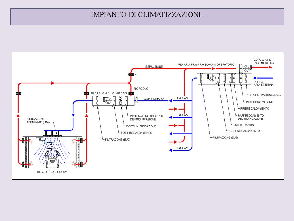 Studio taddei via monte rosa poggibonsi italy ph fax for Impianto climatizzazione
