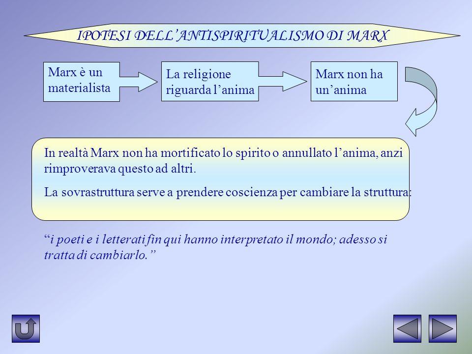 IPOTESI DELL'ANTISPIRITUALISMO DI MARX