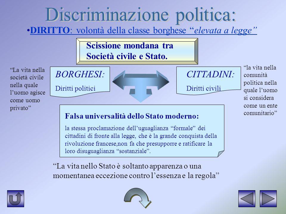 Discriminazione politica: