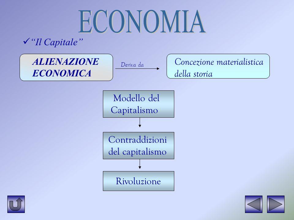 ECONOMIA Il Capitale ALIENAZIONE ECONOMICA