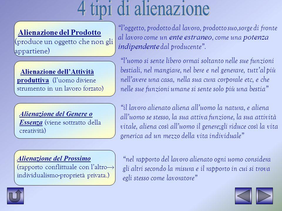 4 tipi di alienazione