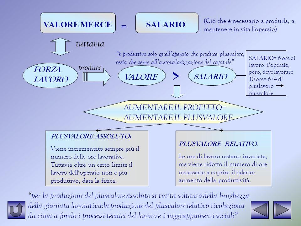 ^ = tuttavia VALORE MERCE SALARIO produce FORZA LAVORO VALORE