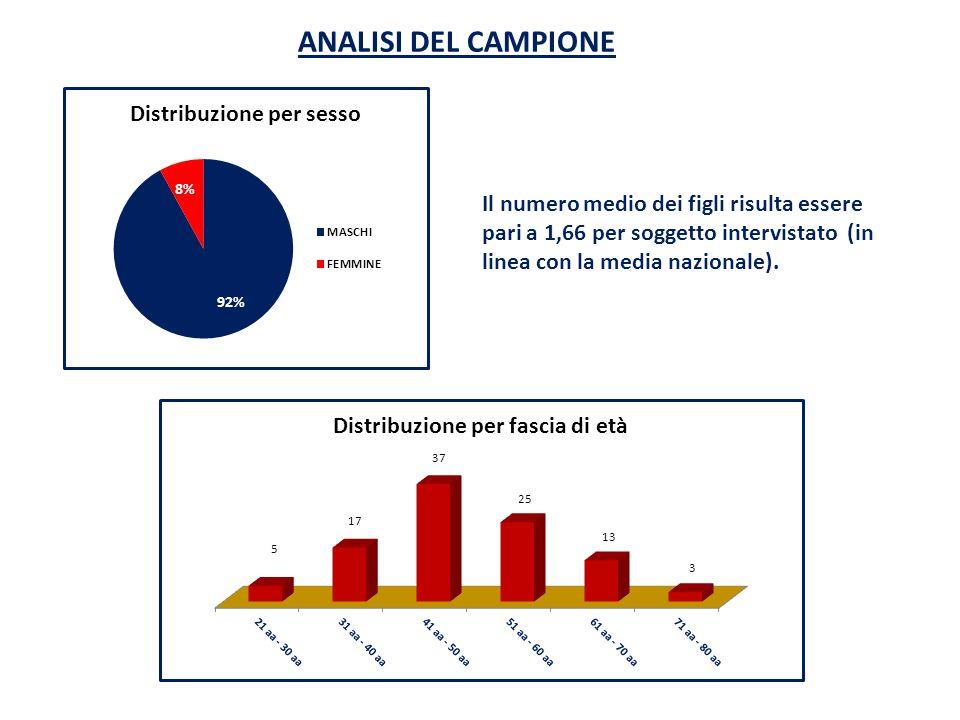 ANALISI DEL CAMPIONE Il numero medio dei figli risulta essere pari a 1,66 per soggetto intervistato (in linea con la media nazionale).