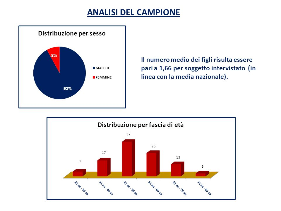 ANALISI DEL CAMPIONEIl numero medio dei figli risulta essere pari a 1,66 per soggetto intervistato (in linea con la media nazionale).