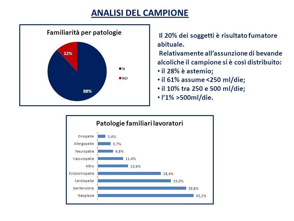 ANALISI DEL CAMPIONE Il 20% dei soggetti è risultato fumatore