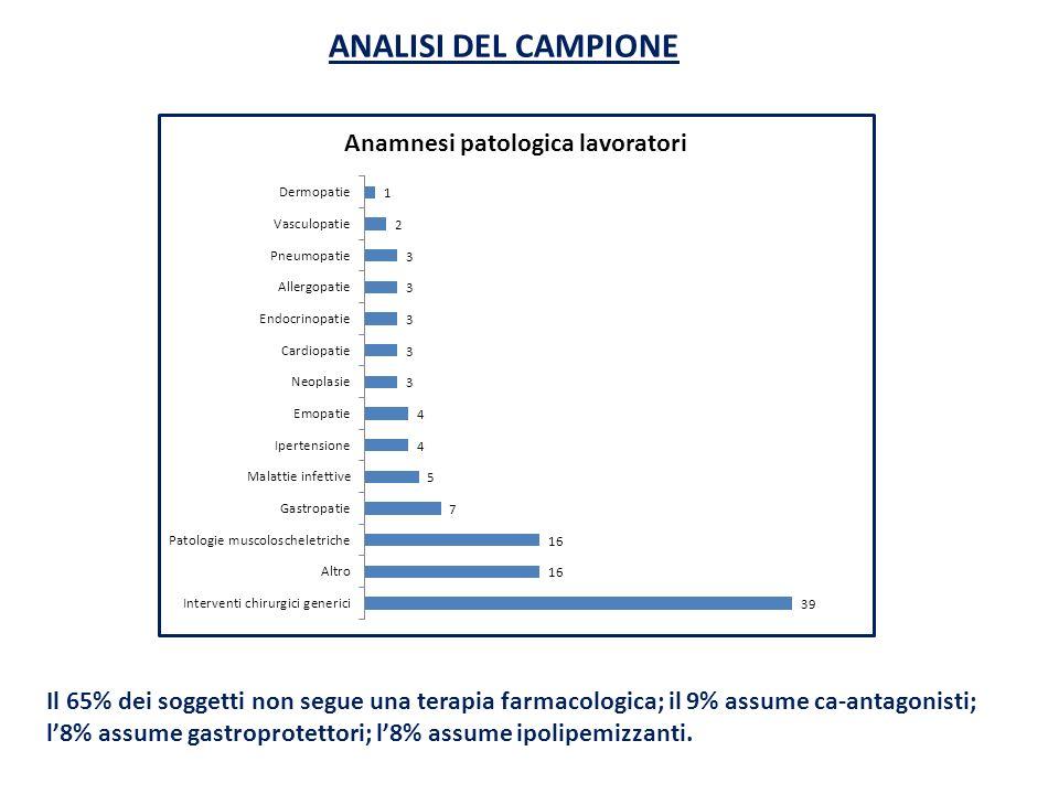 ANALISI DEL CAMPIONE Il 65% dei soggetti non segue una terapia farmacologica; il 9% assume ca-antagonisti;