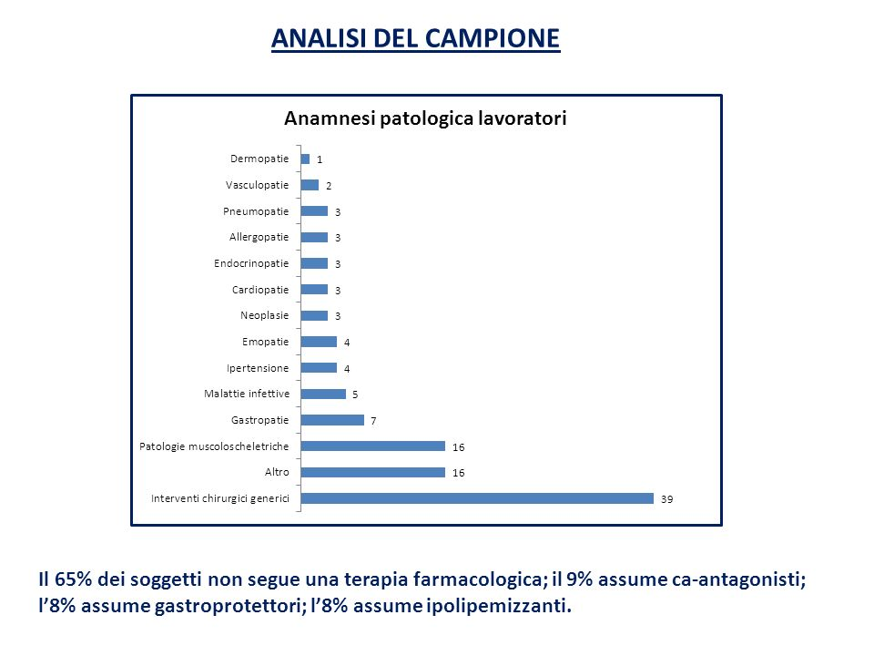 ANALISI DEL CAMPIONEIl 65% dei soggetti non segue una terapia farmacologica; il 9% assume ca-antagonisti;