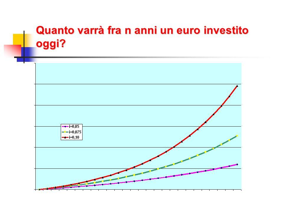 Quanto varrà fra n anni un euro investito oggi