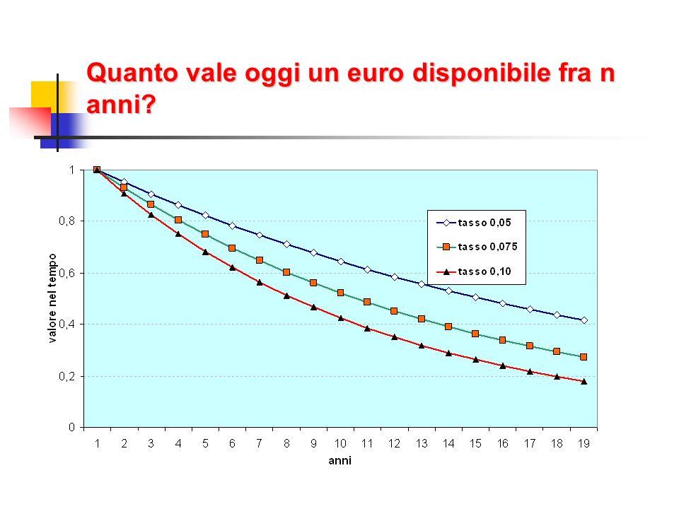 Quanto vale oggi un euro disponibile fra n anni