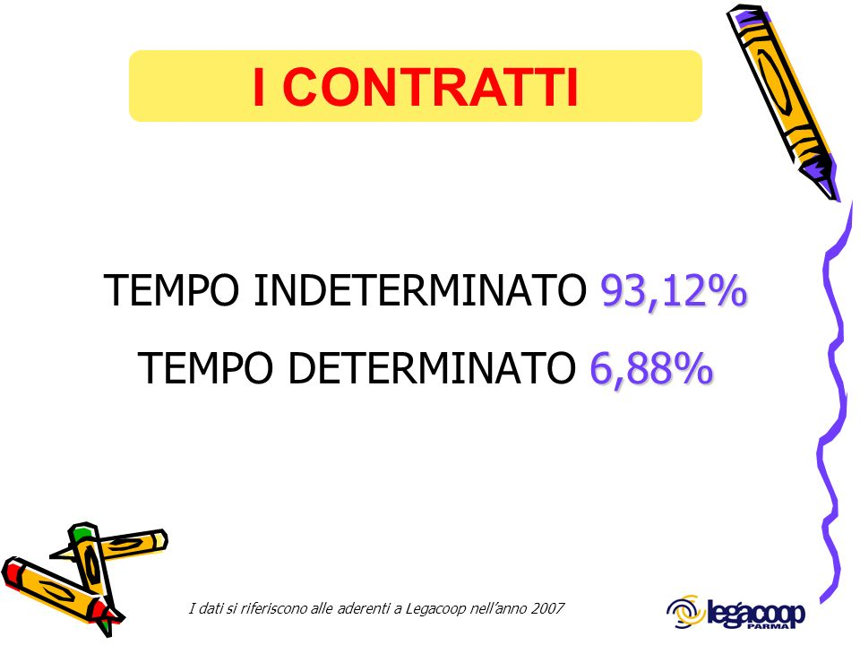 I CONTRATTI TEMPO INDETERMINATO 93,12% TEMPO DETERMINATO 6,88%