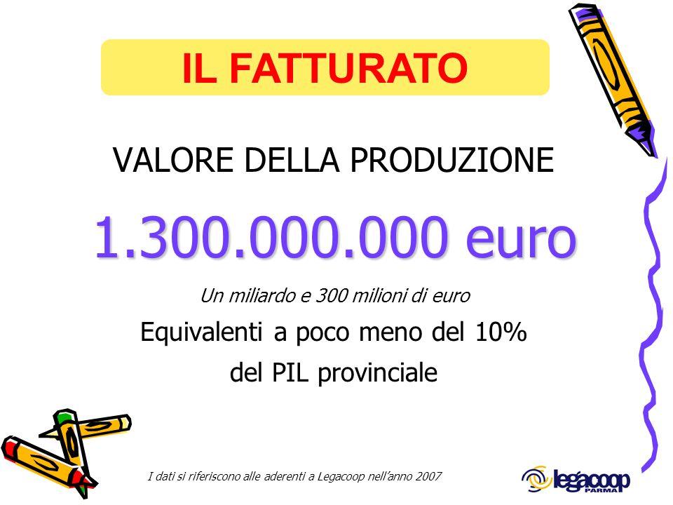 1.300.000.000 euro IL FATTURATO VALORE DELLA PRODUZIONE