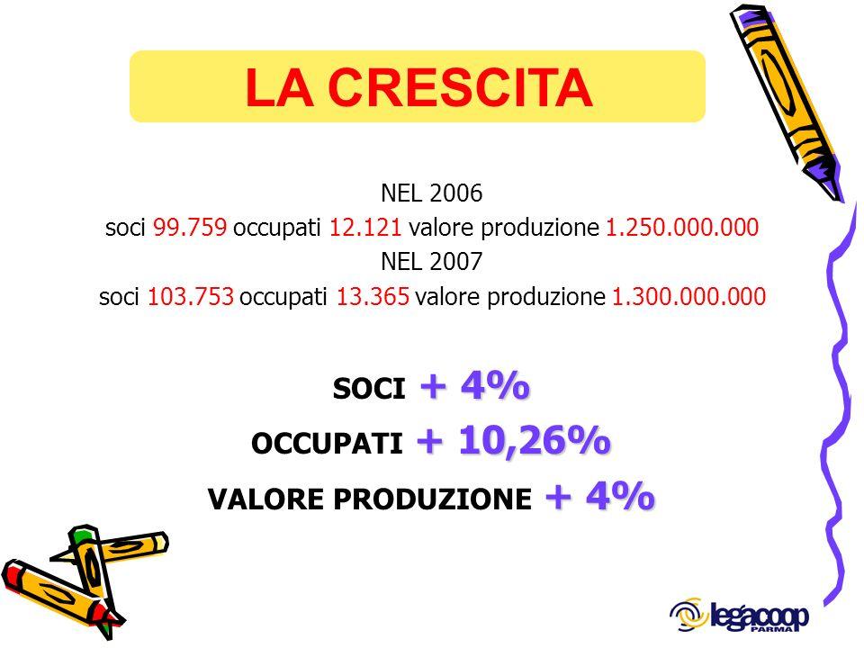 LA CRESCITA SOCI + 4% OCCUPATI + 10,26% VALORE PRODUZIONE + 4%