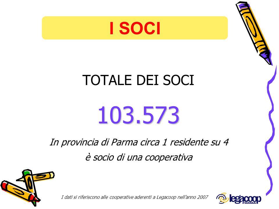 I SOCI TOTALE DEI SOCI. 103.573. In provincia di Parma circa 1 residente su 4. è socio di una cooperativa.