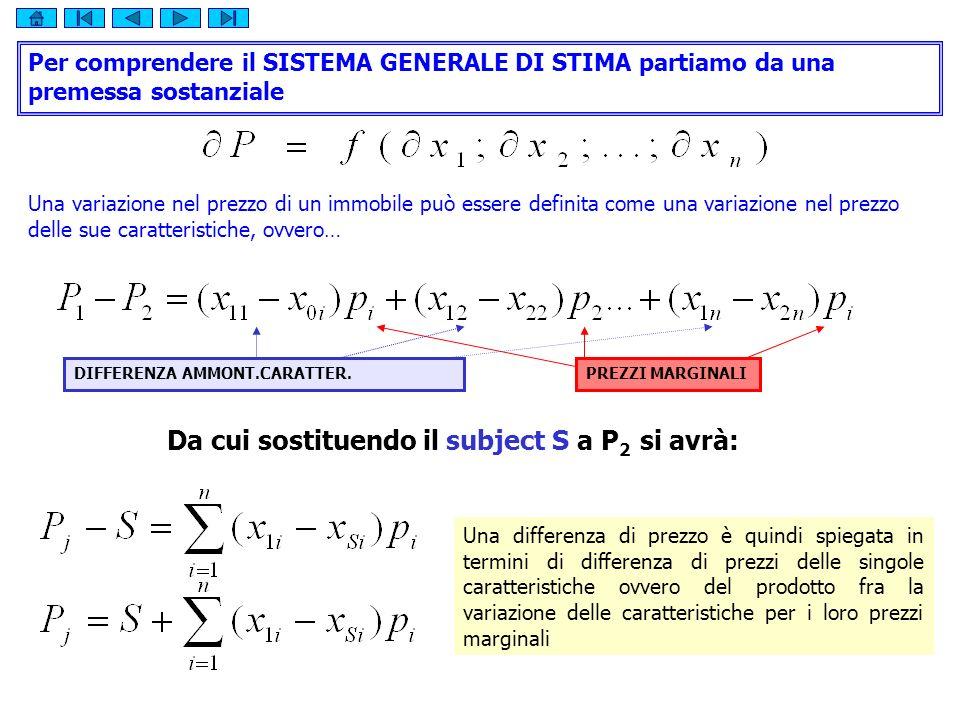 Da cui sostituendo il subject S a P2 si avrà:
