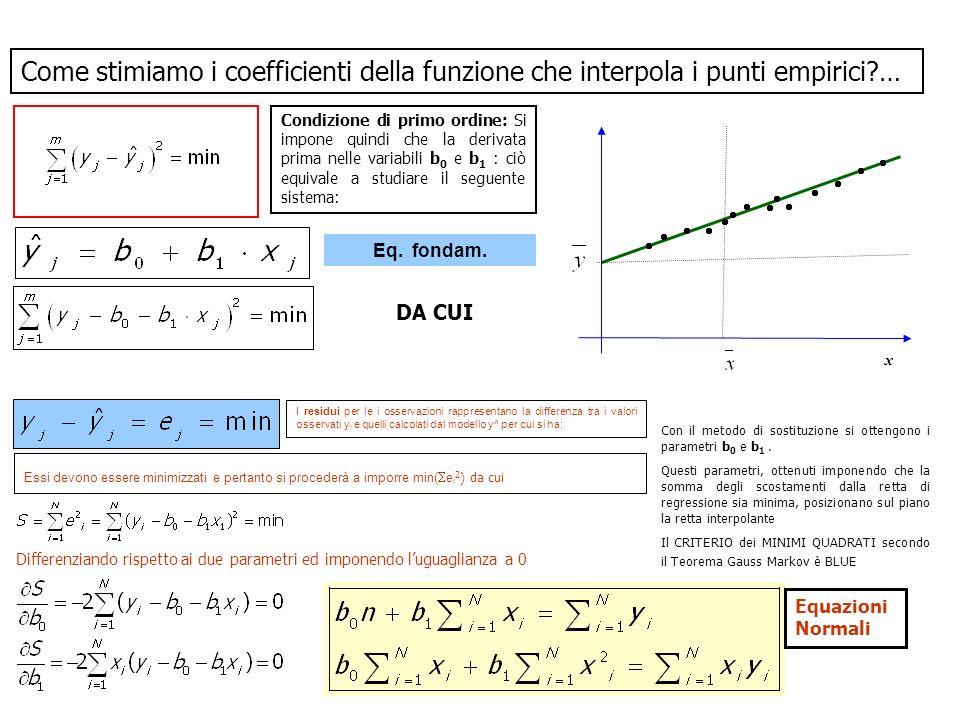 Come stimiamo i coefficienti della funzione che interpola i punti empirici …