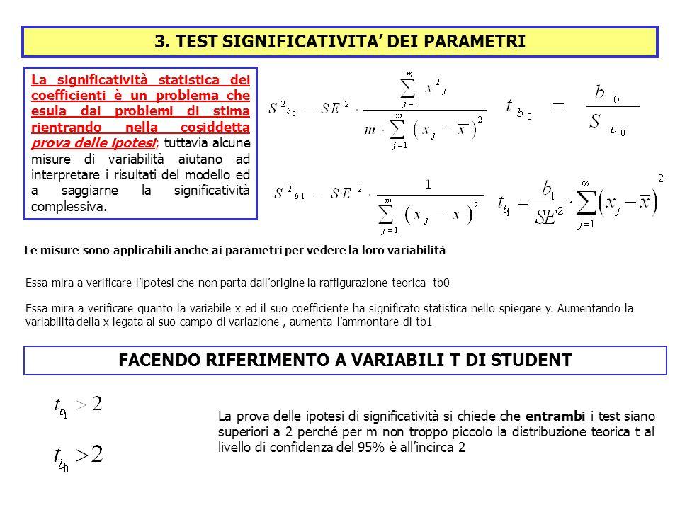 3. TEST SIGNIFICATIVITA' DEI PARAMETRI