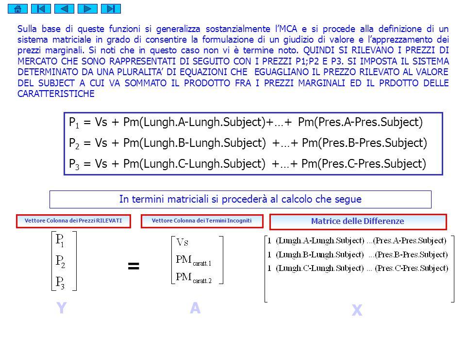 = Y A X P1 = Vs + Pm(Lungh.A-Lungh.Subject)+…+ Pm(Pres.A-Pres.Subject)