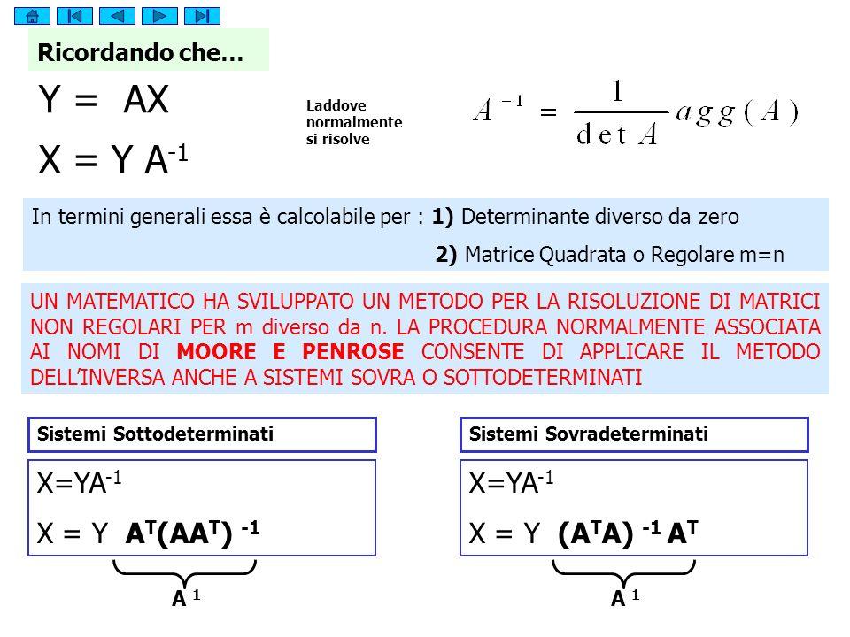 Y = AX X = Y A-1 X=YA-1 X = Y AT(AAT) -1 X=YA-1 X = Y (ATA) -1 AT